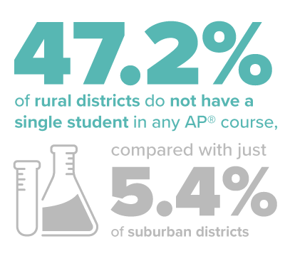 47.2% of rural districts do not have a single student in any AP® course, compared with just 5.4% of suburban districts.