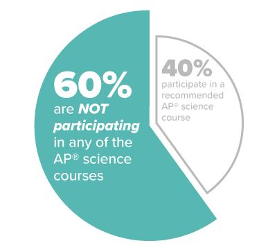 "60 percent of students with ""high potential"" to excel in AP® science courses do not take any, largely because their schools lack qualified instructors."