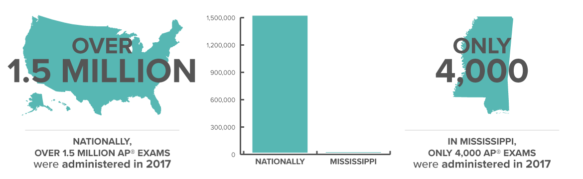 Nationally, over 1.5 million AP® exams were administered in 2017 in 12 math and science subjects compared to 4,000 in Mississippi. In 9 of these 12 subjects, the average score of Mississippi students was below a 3.